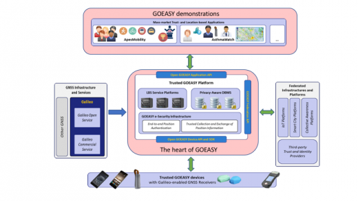 GOEASY diagram